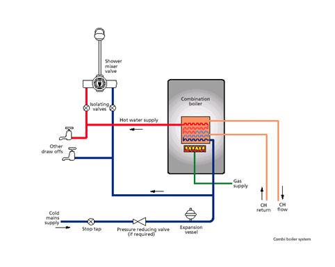combi boiler reasons  move   heating system