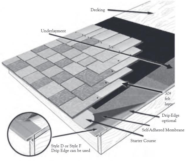roofing layers